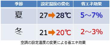 空調の温度設定による省エネ効果