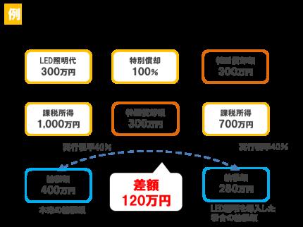 申告所得が、1,000万円でLED照明300万円の100%特別償却を選択した場合