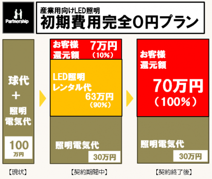 初期費用完全0円プラン2